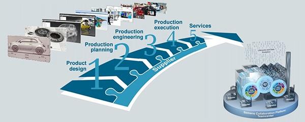 digital transformation processi aziendali